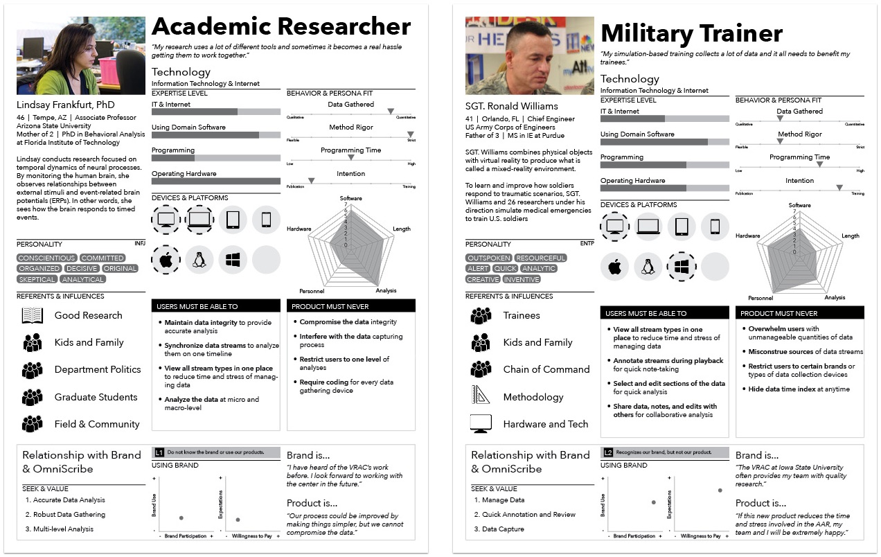 Two personas used for the omniscribe case study.