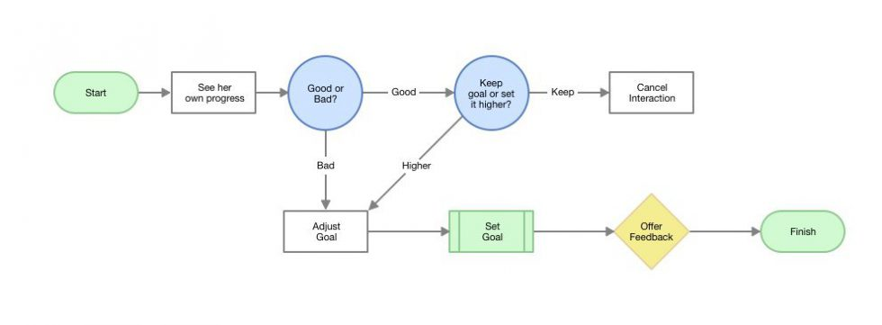 A task flow map of how a user might set a goal to improve her postural behavior.