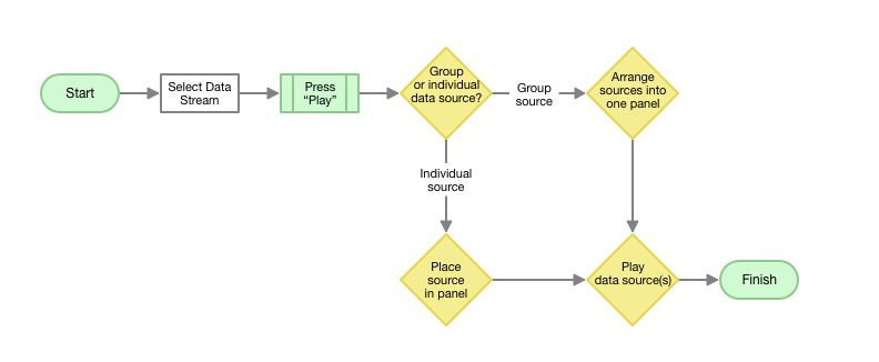 A task flow map of how a user review the participant's data from one place.