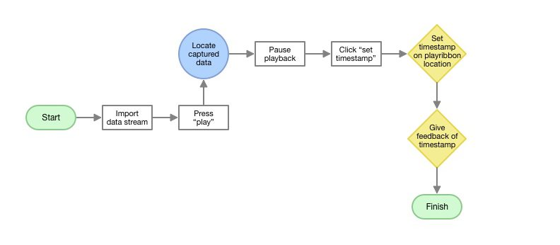 A task flow map of how a user might set a master timestamp using captured data.