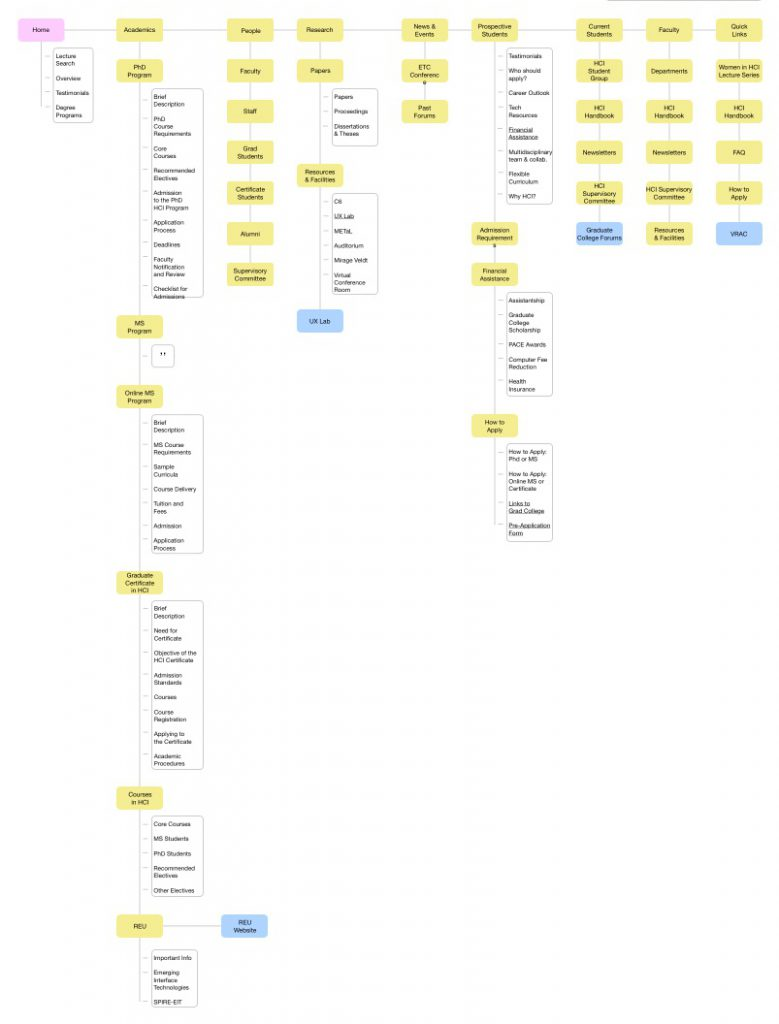 Site map of the HCI website before redesign.